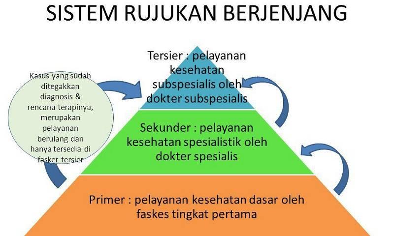 Sistem Rujukan BPJS Kesehatan