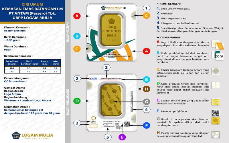 5 Cara Investasi Emas Batangan Antam Untuk Pemula Ritasrgs